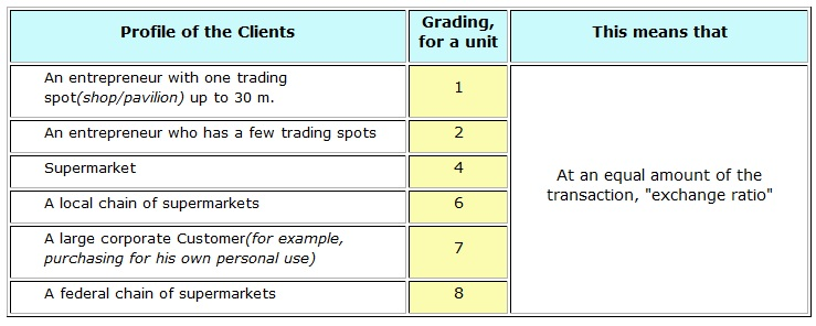 Table 2. Grading and exchange rate