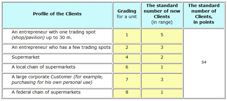 Table 3. Grading, exchange rate and standards